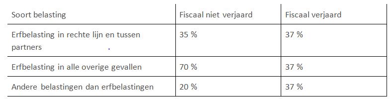 tarieven erfbelasting