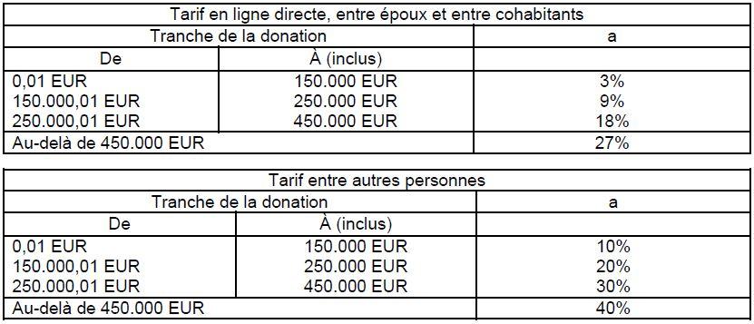 Tiberghien Le Point Sur La Reduction Des Droits De Donation Sur